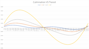 Culmination Versus Transit